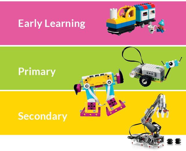 STEAM learning continuum - Early Learning, Primary and Secondary.