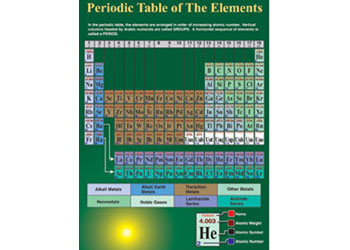 Posters charts science periodic table of elements cha posters charts urtaz Images
